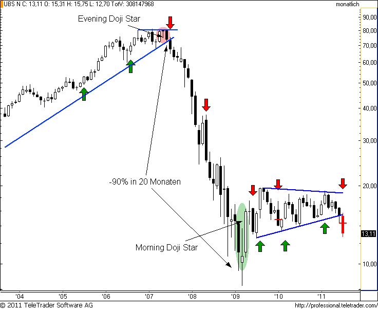 http://img.godmode-trader.de/charts/49/2011/7/ubsm9.png