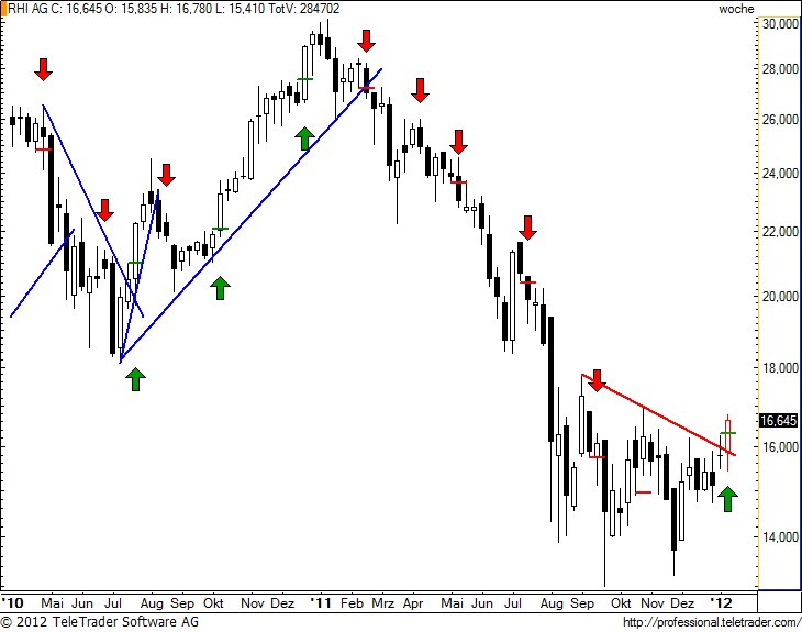 http://img.godmode-trader.de/charts/49/2012/1/rhiw20.jpg