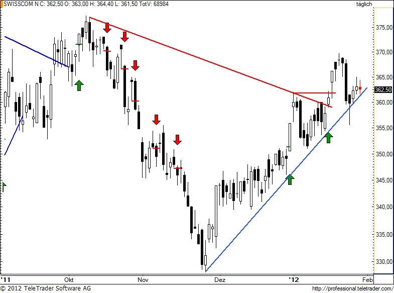 http://img.godmode-trader.de/charts/49/2012/1/swisscom61.jpg