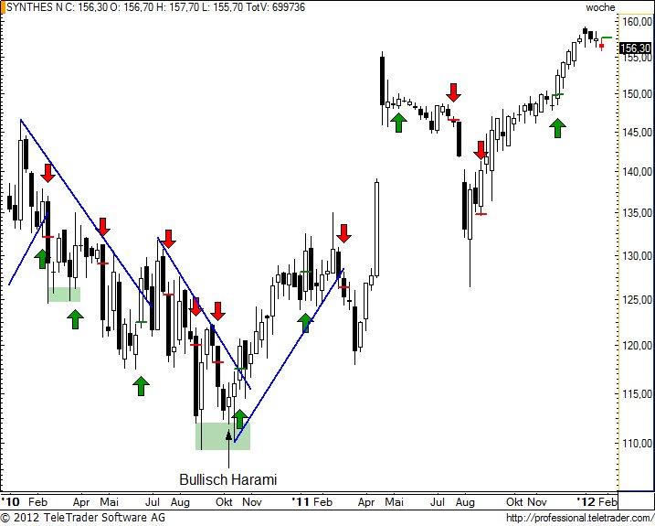 http://img.godmode-trader.de/charts/49/2012/1/synnw19.jpg