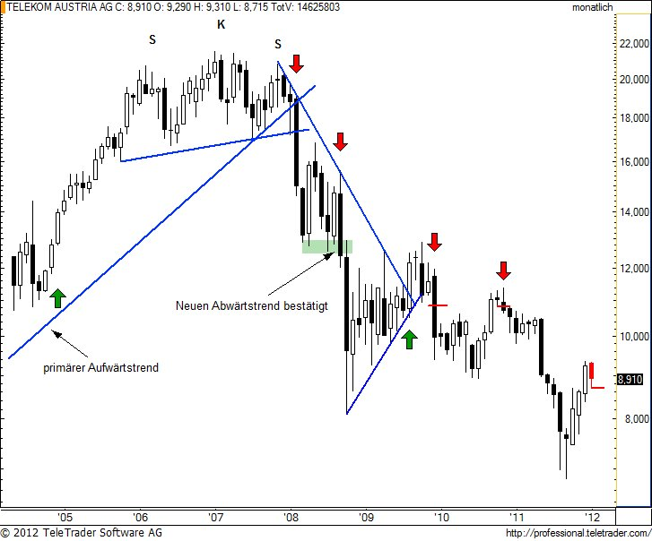 http://img.godmode-trader.de/charts/49/2012/1/telekomm4.jpg