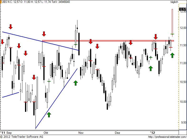 http://img.godmode-trader.de/charts/49/2012/1/ubs93.jpg