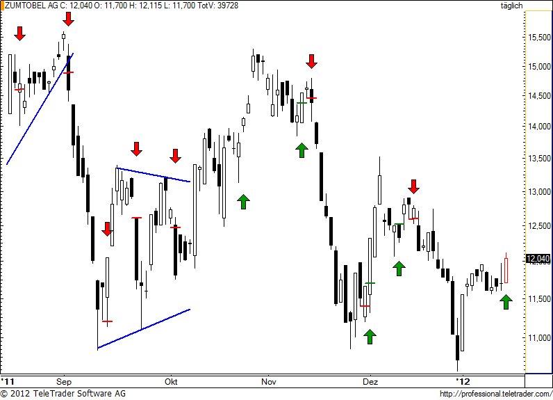 http://img.godmode-trader.de/charts/49/2012/1/zumm59.jpg