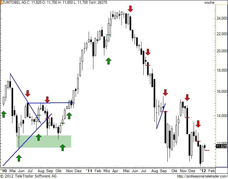 http://img.godmode-trader.de/charts/49/2012/1/zumw19.jpg
