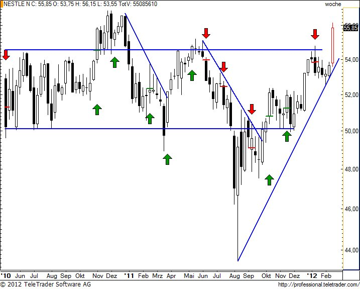 http://img.godmode-trader.de/charts/49/2012/2/nesnw21.jpg