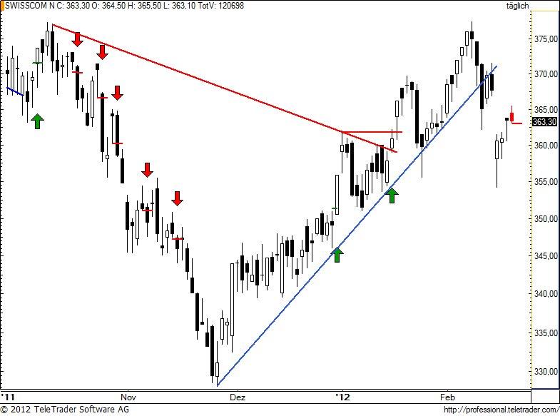 http://img.godmode-trader.de/charts/49/2012/2/swisscom63.jpg
