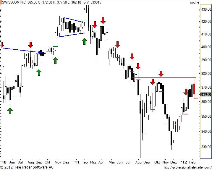 http://img.godmode-trader.de/charts/49/2012/2/swissw22.jpg