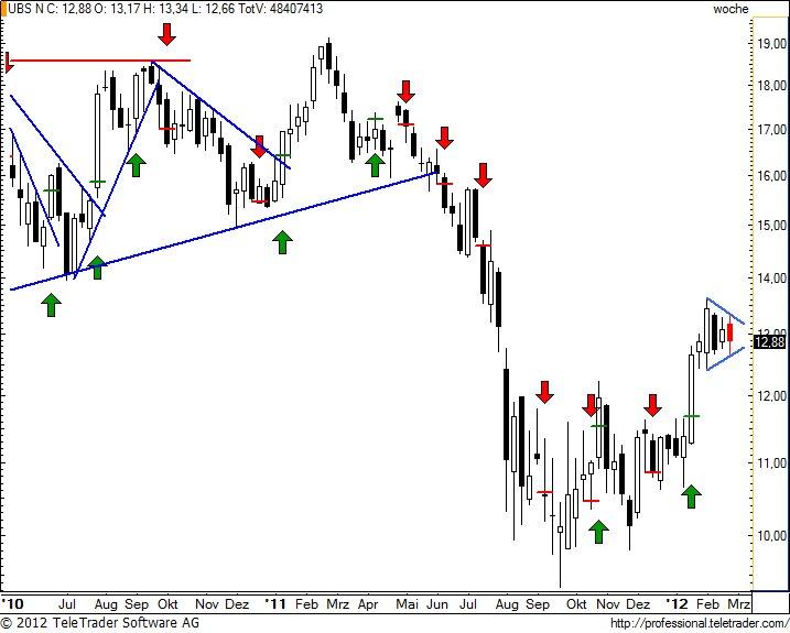 http://img.godmode-trader.de/charts/49/2012/2/ubsw26.jpg