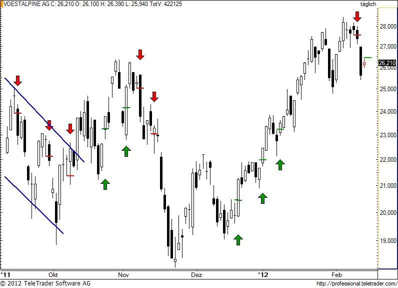 http://img.godmode-trader.de/charts/49/2012/2/voe71.jpg