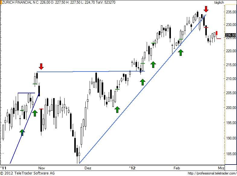 http://img.godmode-trader.de/charts/49/2012/2/zurn77.jpg