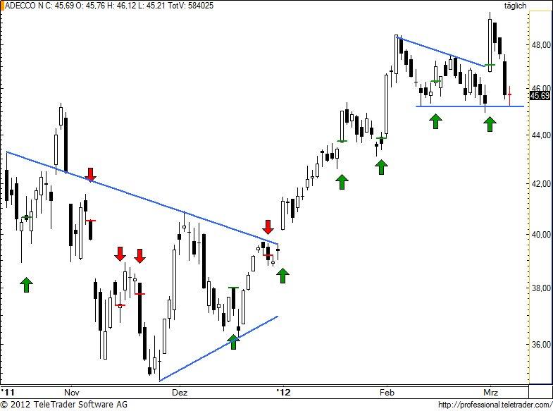 http://img.godmode-trader.de/charts/49/2012/3/aden91.jpg