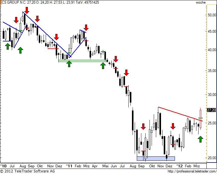http://img.godmode-trader.de/charts/49/2012/3/csgnw25.jpg