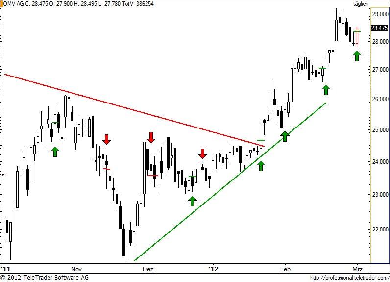 http://img.godmode-trader.de/charts/49/2012/3/omv69.jpg