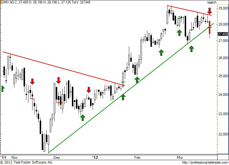 http://img.godmode-trader.de/charts/49/2012/3/omv70.jpg