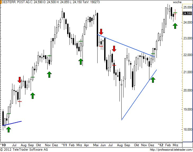 http://img.godmode-trader.de/charts/49/2012/3/postw17.jpg
