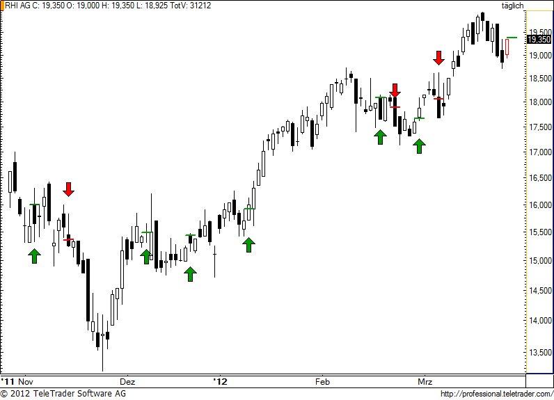 http://img.godmode-trader.de/charts/49/2012/3/rhi56.jpg
