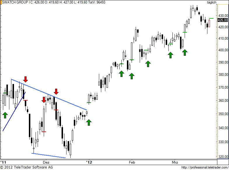 http://img.godmode-trader.de/charts/49/2012/3/swatch82.jpg