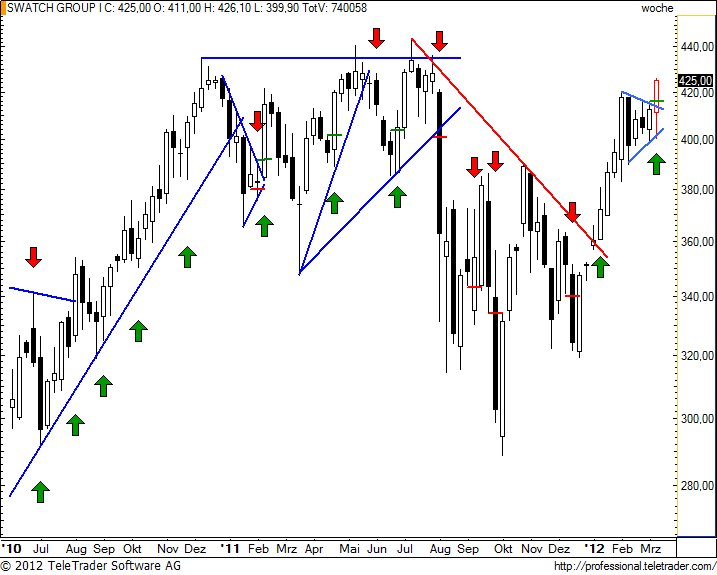 http://img.godmode-trader.de/charts/49/2012/3/swatchw20.jpg