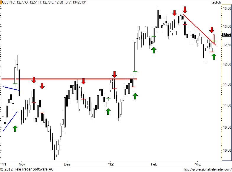 http://img.godmode-trader.de/charts/49/2012/3/ubs98.jpg