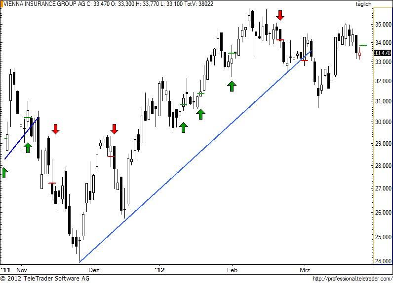 http://img.godmode-trader.de/charts/49/2012/3/vig57.jpg