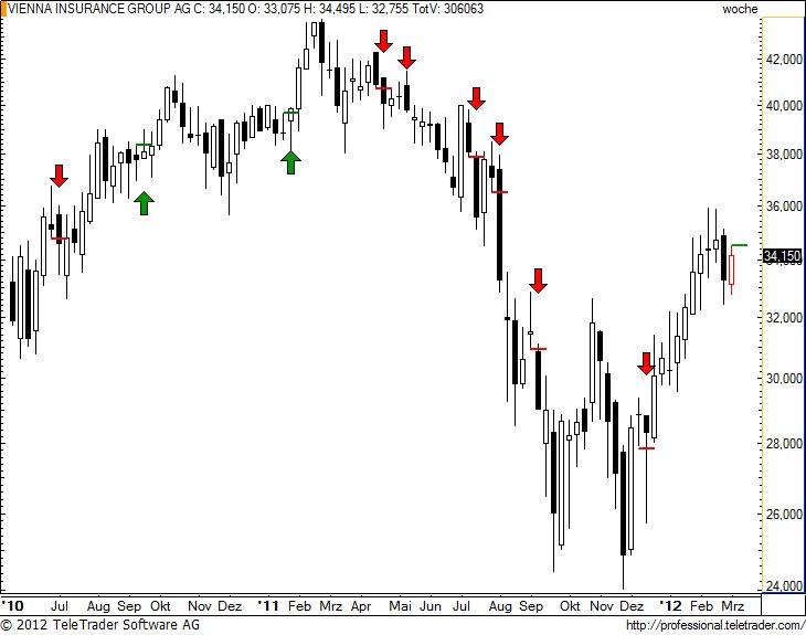 http://img.godmode-trader.de/charts/49/2012/3/vigw16.jpg