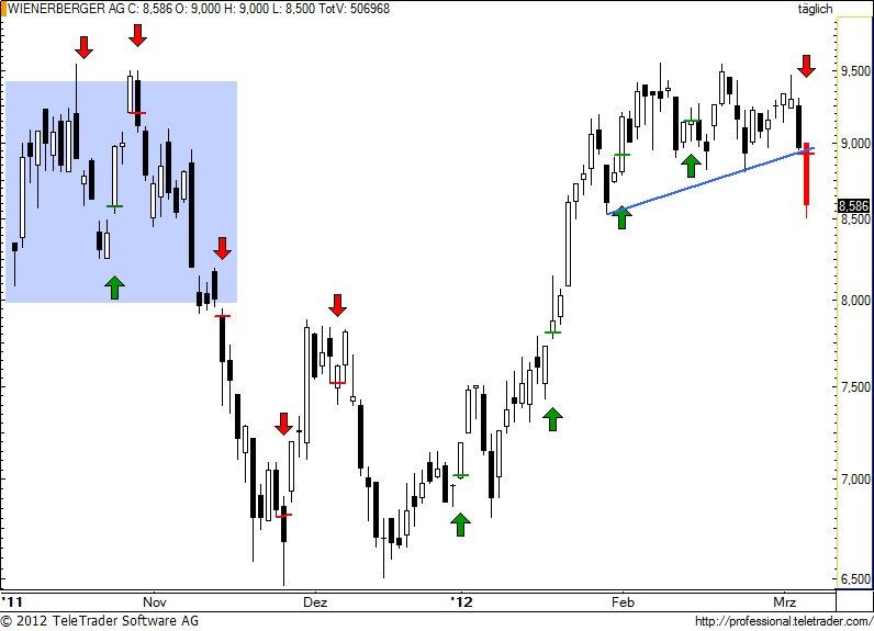 http://img.godmode-trader.de/charts/49/2012/3/wienerberger65.jpg