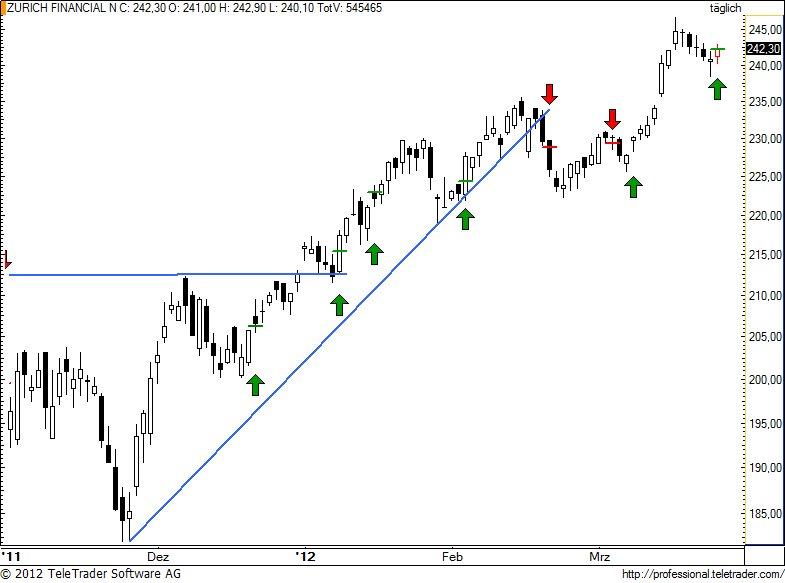 http://img.godmode-trader.de/charts/49/2012/3/zurn80.jpg