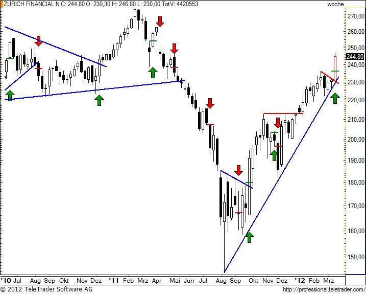 http://img.godmode-trader.de/charts/49/2012/3/zurnw27.jpg
