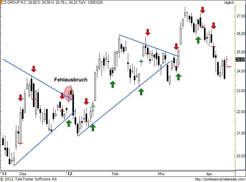 http://img.godmode-trader.de/charts/49/2012/4/csgn116.jpg