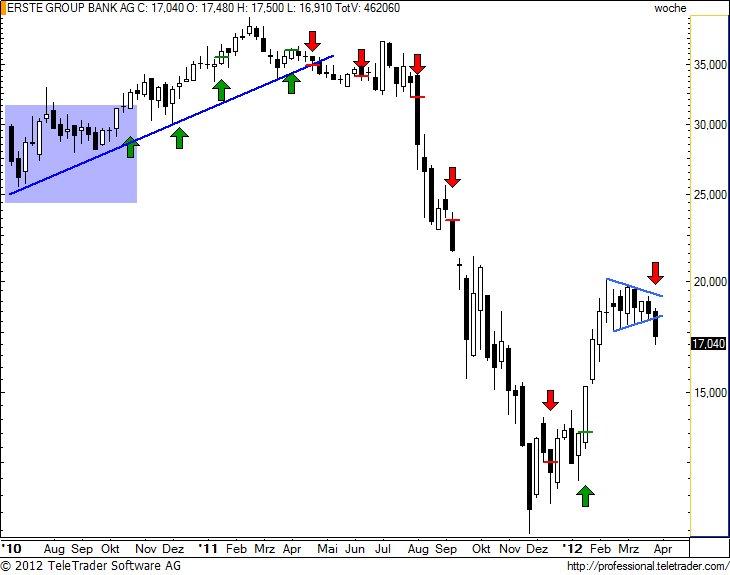 http://img.godmode-trader.de/charts/49/2012/4/erstew17.jpg