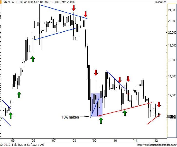 http://img.godmode-trader.de/charts/49/2012/4/evnm5.jpg