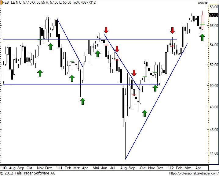 http://img.godmode-trader.de/charts/49/2012/4/nesnw22.jpg