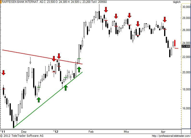 http://img.godmode-trader.de/charts/49/2012/4/raiba69.jpg