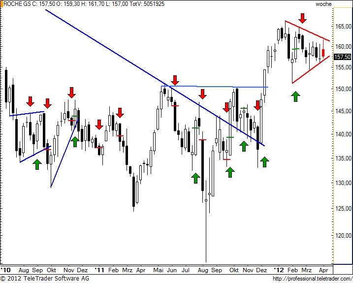 http://img.godmode-trader.de/charts/49/2012/4/rognw28.jpg
