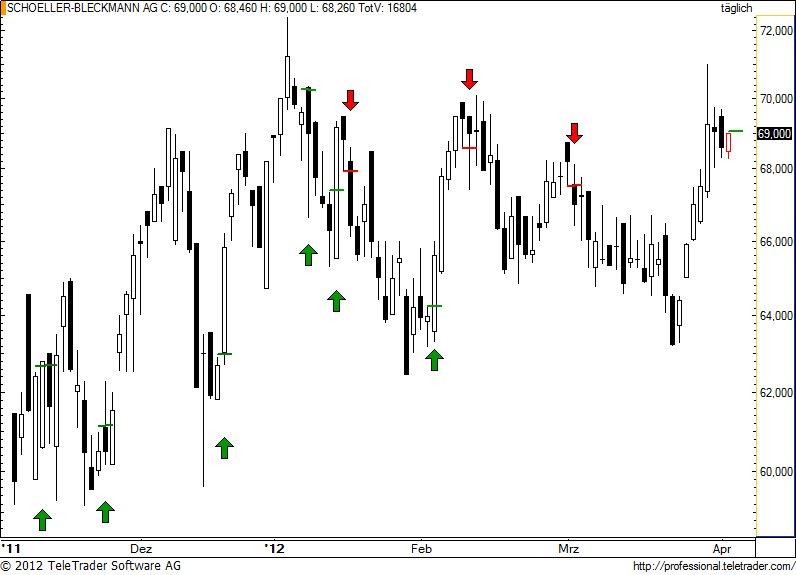 http://img.godmode-trader.de/charts/49/2012/4/sbo63.jpg