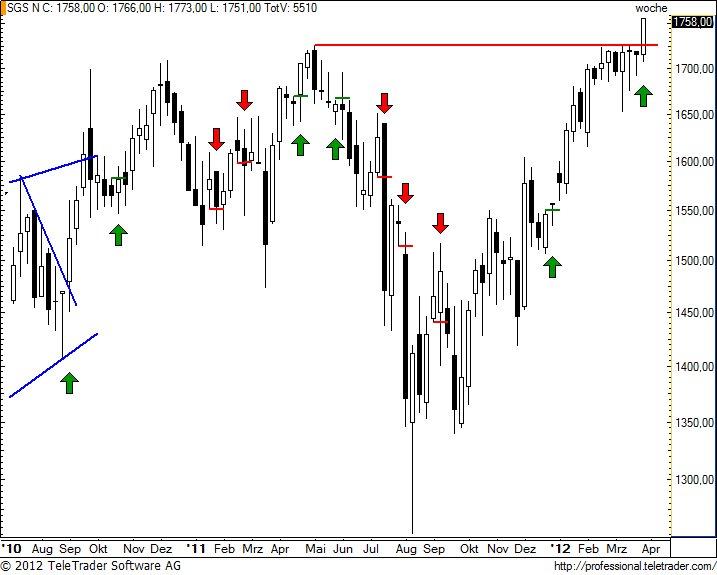 http://img.godmode-trader.de/charts/49/2012/4/sgsw13.jpg