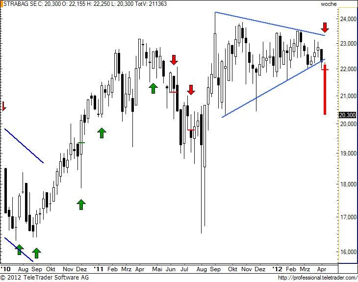 http://img.godmode-trader.de/charts/49/2012/4/strabagw11.jpg