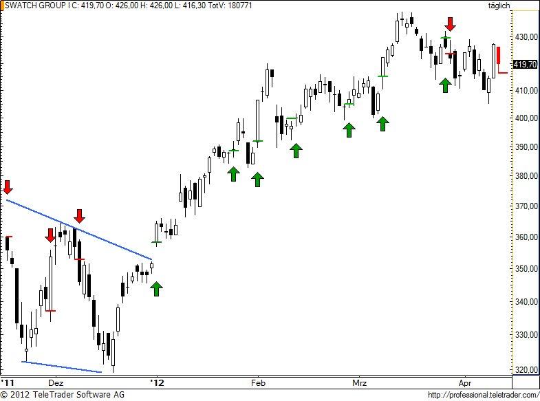http://img.godmode-trader.de/charts/49/2012/4/swatch83.jpg