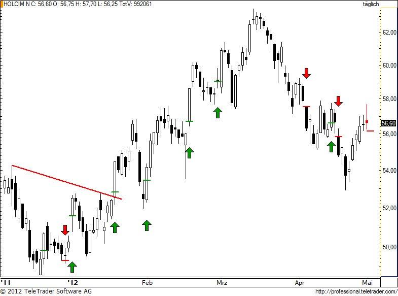 http://img.godmode-trader.de/charts/49/2012/5/holn81.jpg