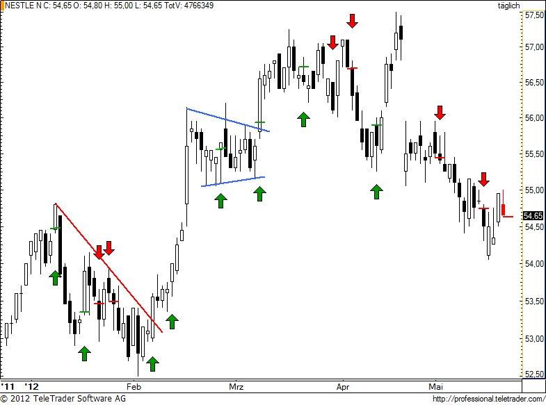 http://img.godmode-trader.de/charts/49/2012/5/nestle85.jpg