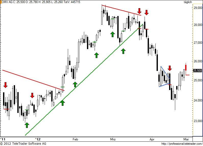 http://img.godmode-trader.de/charts/49/2012/5/omv72.jpg