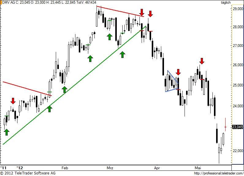http://img.godmode-trader.de/charts/49/2012/5/omv73.jpg