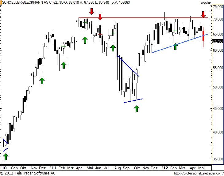http://img.godmode-trader.de/charts/49/2012/5/sbow16.jpg
