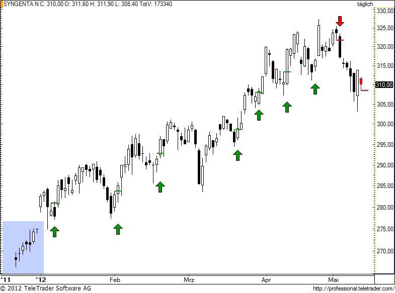http://img.godmode-trader.de/charts/49/2012/5/synn79.jpg