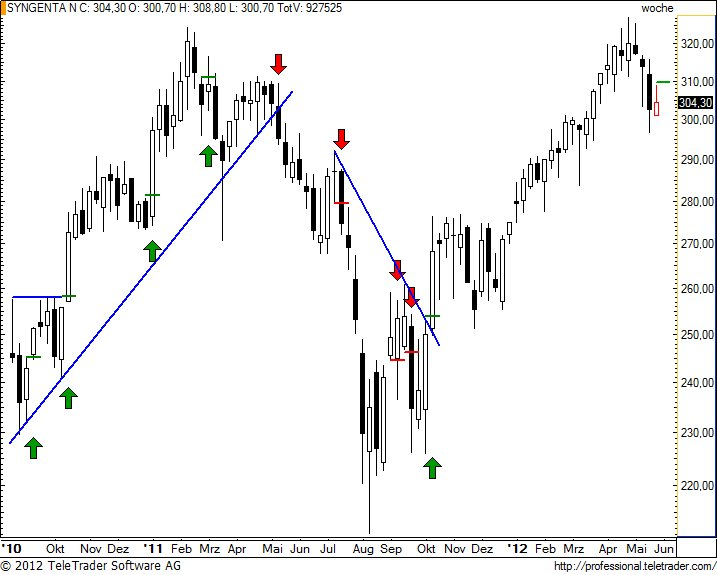 http://img.godmode-trader.de/charts/49/2012/5/synnw18.jpg