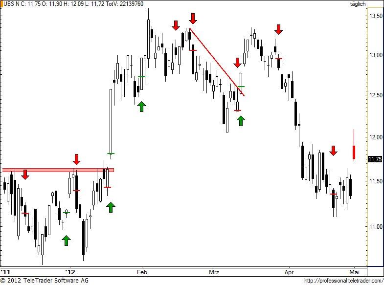 http://img.godmode-trader.de/charts/49/2012/5/ubs100.jpg