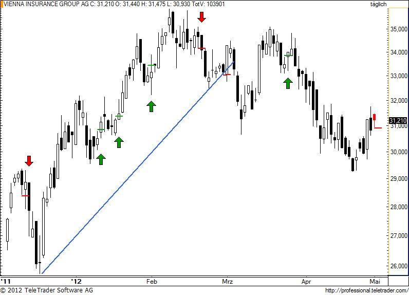 http://img.godmode-trader.de/charts/49/2012/5/vig58.jpg