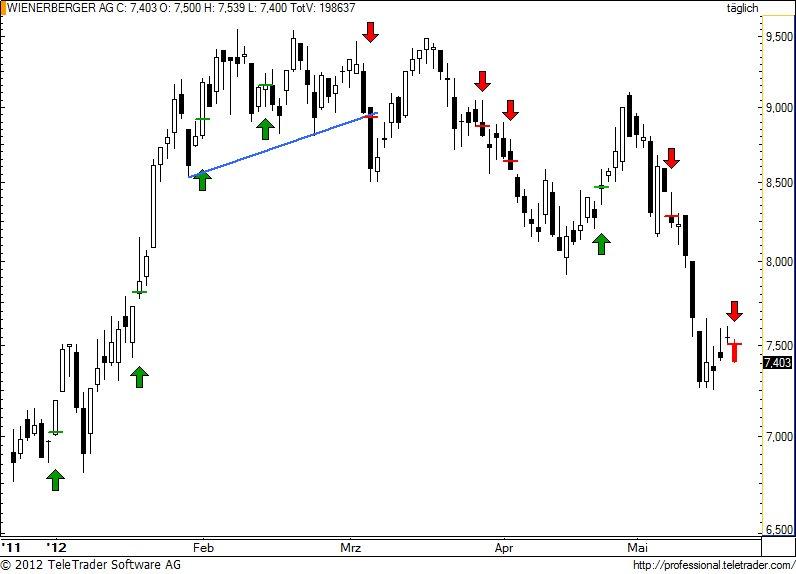 http://img.godmode-trader.de/charts/49/2012/5/wienerberger69.jpg