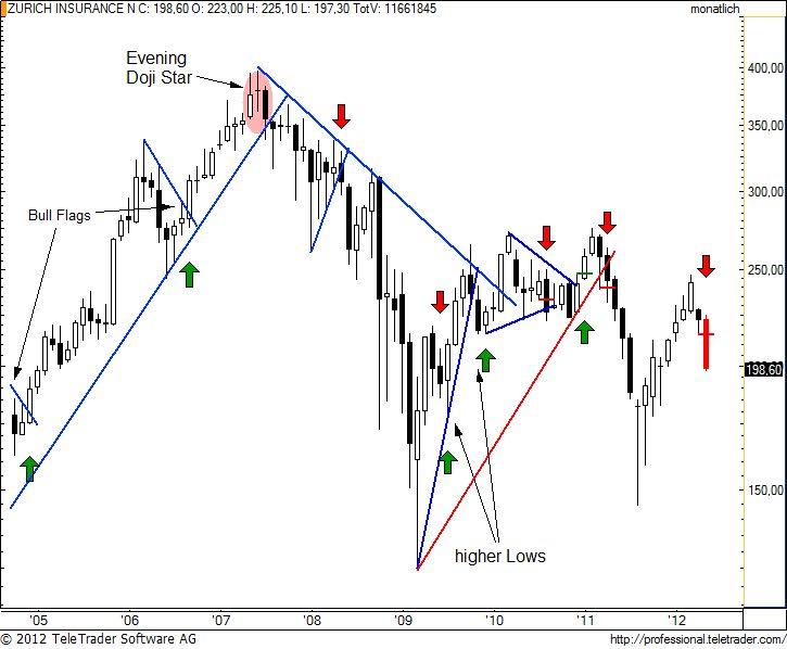 http://img.godmode-trader.de/charts/49/2012/5/zurnm7.jpg