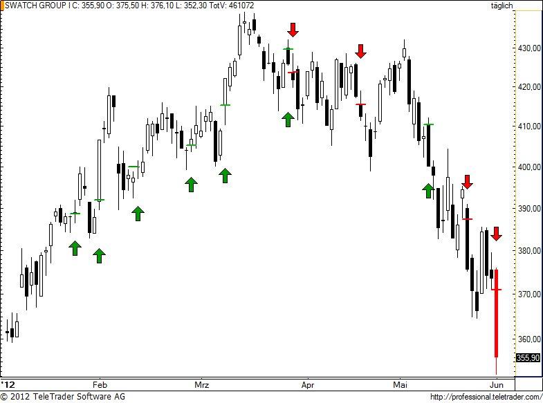 http://img.godmode-trader.de/charts/49/2012/6/swatch85.jpg
